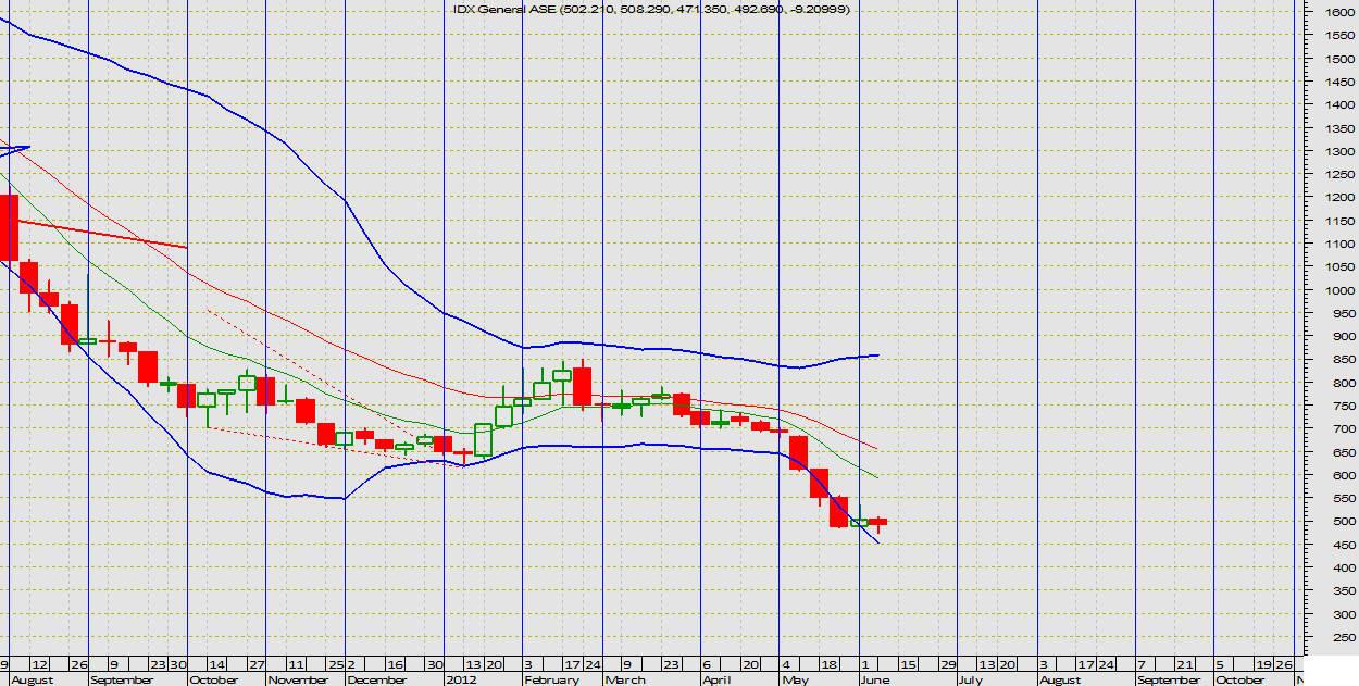 201204_June_Wekly_Chart
