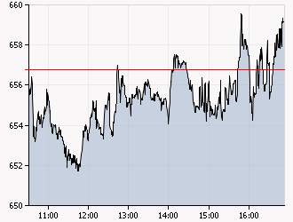 XAA_INTRADAY_20111214_copy