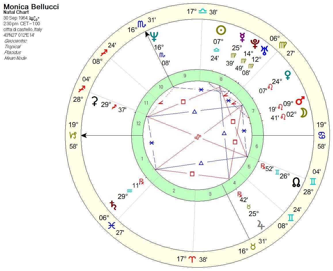bellucci_chart