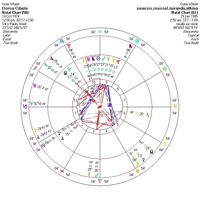 cibele_dorsa_chart2