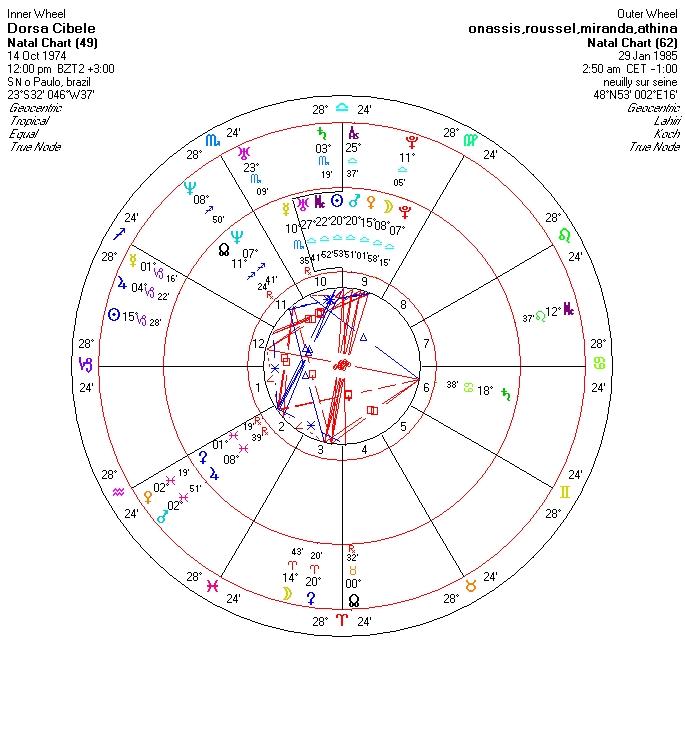 cibele_dorsa_chart3