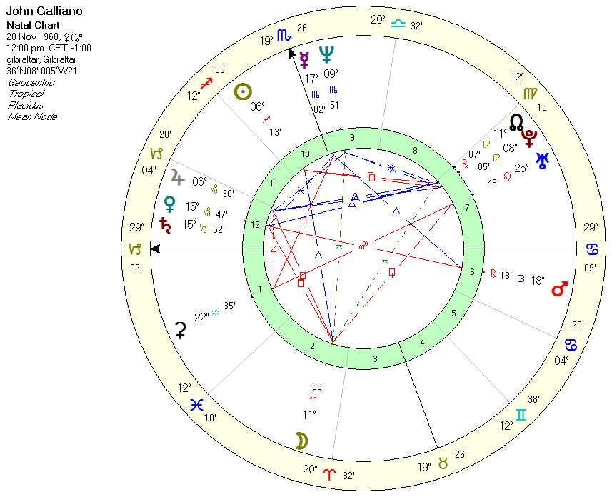 galianno_chart