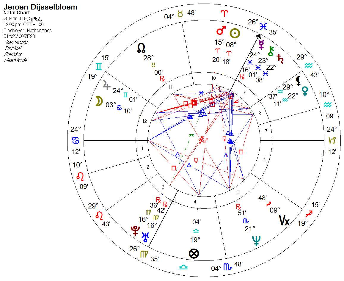 chart Dijjsselbloem