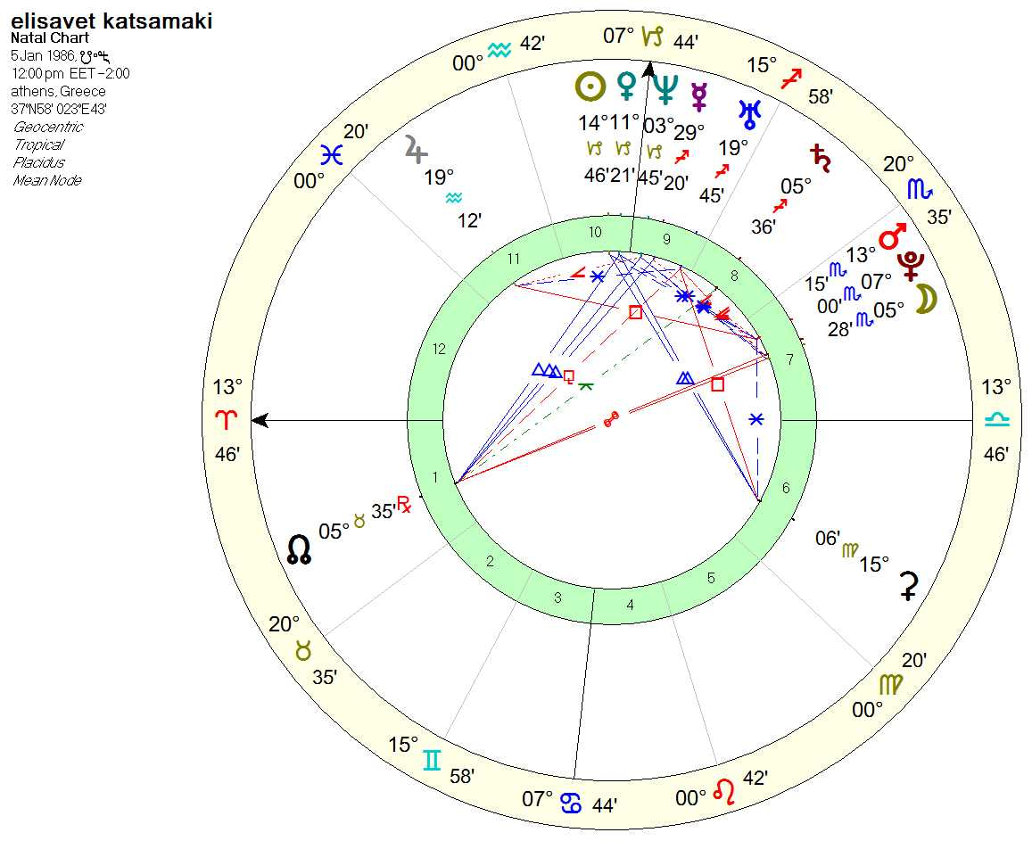 katsamaki chart