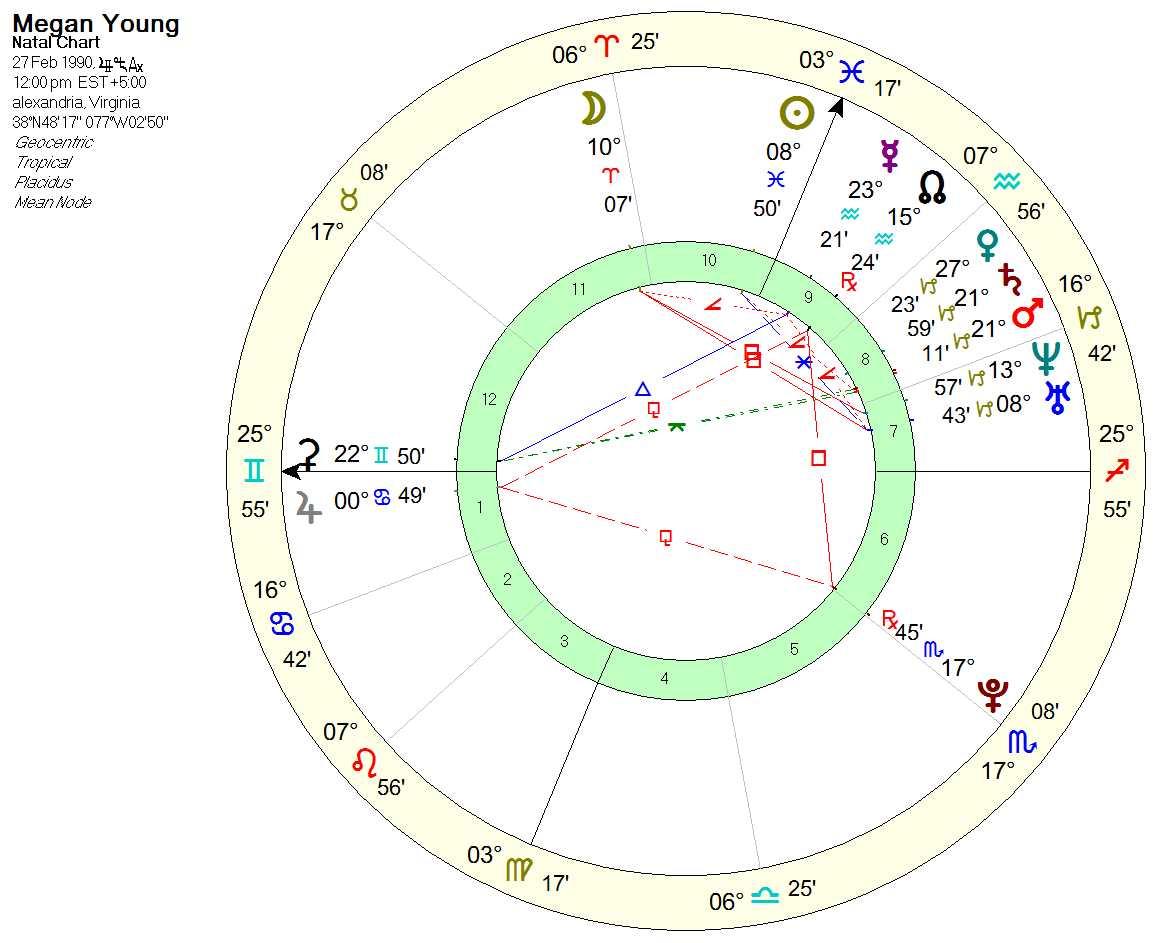 megan chart