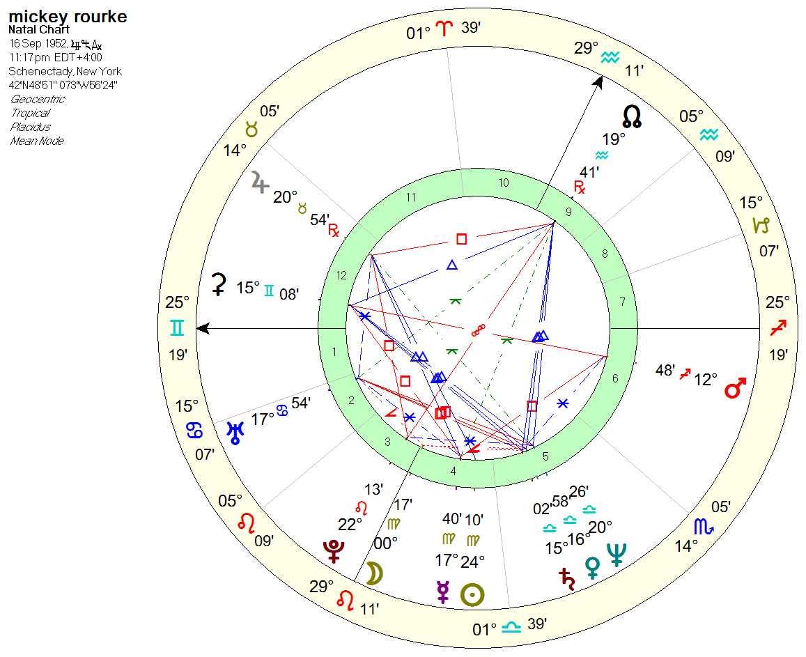 rourke chart