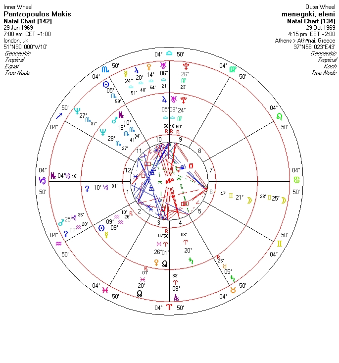 Elenh Menegakh Vs Makhs Pantzopoylos Astrology Gr