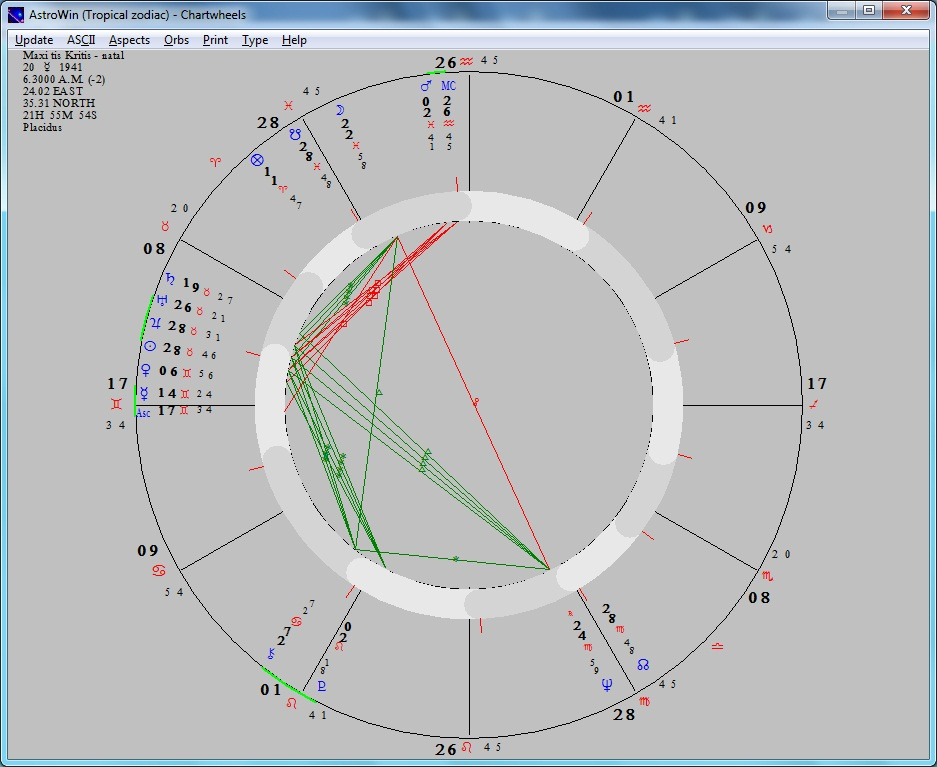 Crete_-_Chart