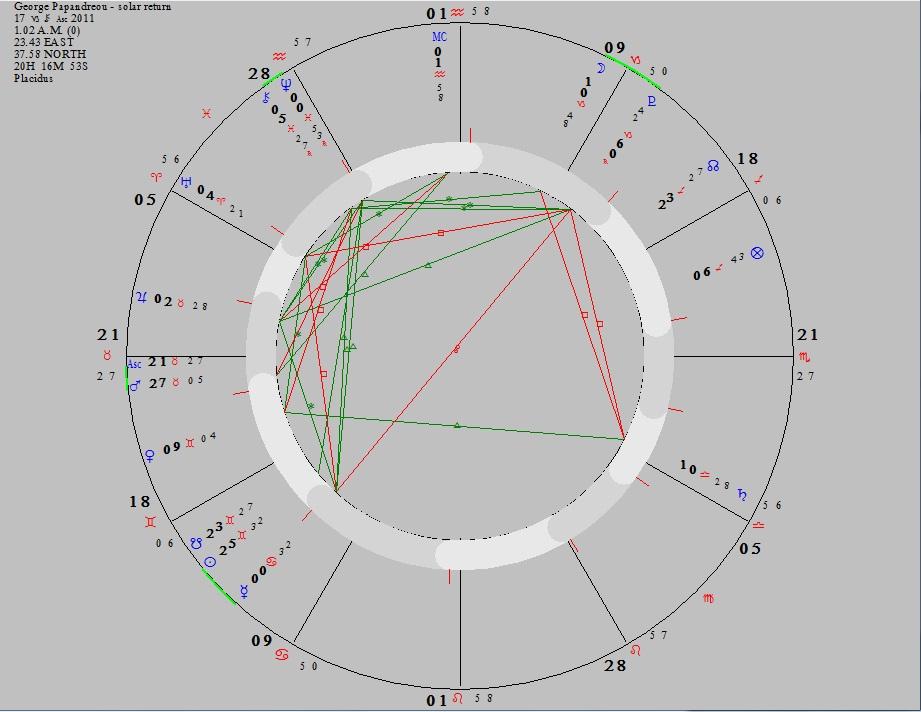 George_Papandreou_solar_return