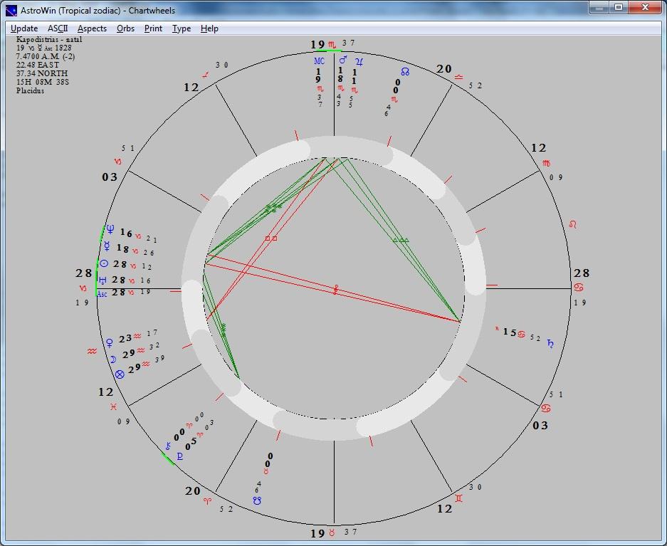 Iwannhs Kapodistrias O Idryths Ths Sygxronhs Ellados Astrology Gr