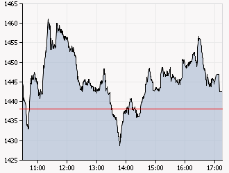 XAA_INTRADAY_20110113