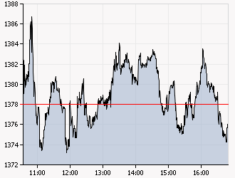 XAA_INTRADAY_20110506