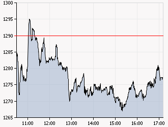 XAA_INTRADAY_20110602