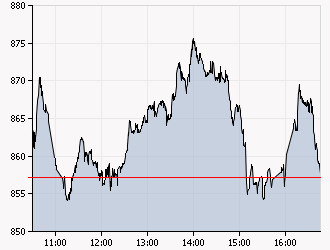 XAA_INTRADAY_20110915