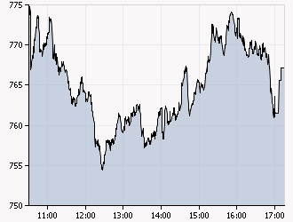 XAA_INTRADAY_20111109