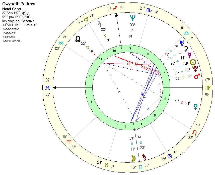 paltrow_chart