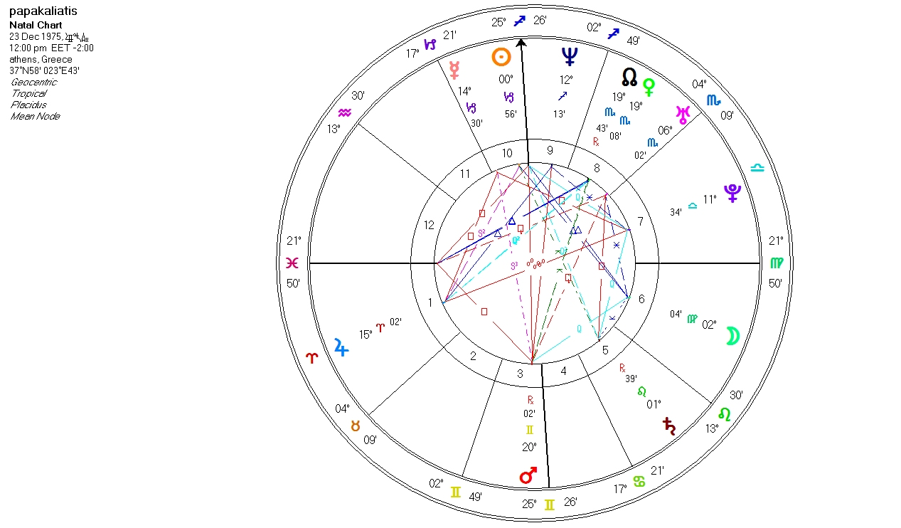 papakaliatisn_chart