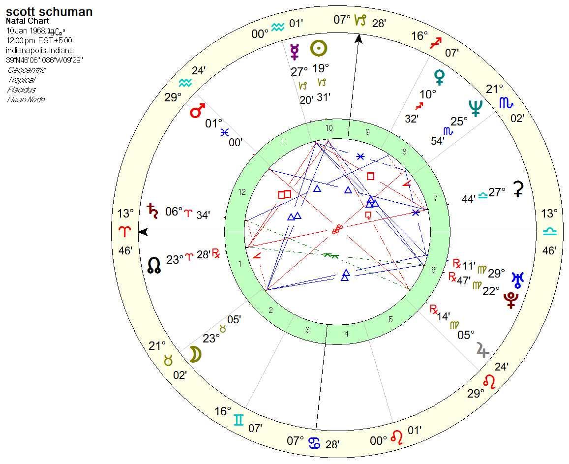 schuman_chart