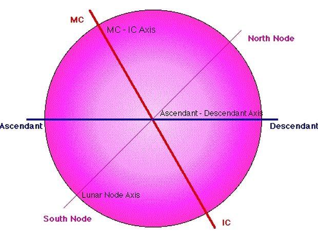 Αρμονικές – Μια νέα αστρολογική αντίληψη