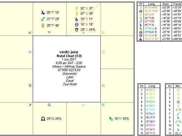 Ινδική αστρολογία-Προβλέψεις Ιουνίου για τα δώδεκα ζώδια