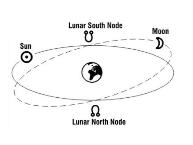 Δεσμοί της Σελήνης - Ο καθρέφτης της Συνειδητότητας