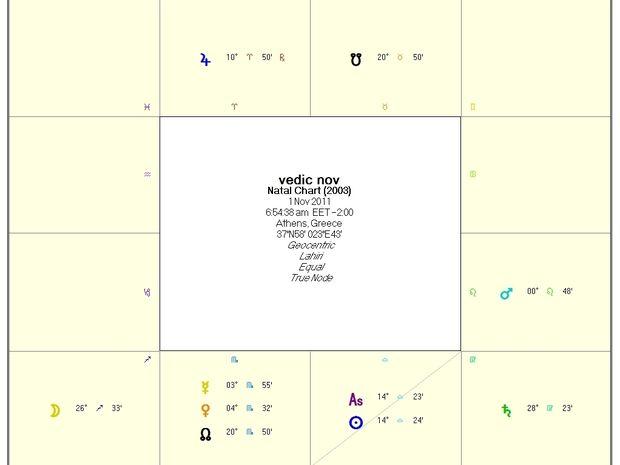 Ινδική αστρολογία-Προβλέψεις Νοεμβρίου για τα 12 ζώδια