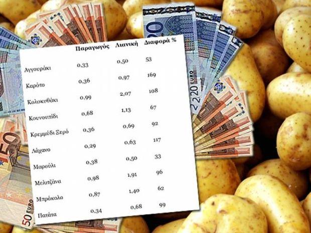 Ο πόλεμος της… πατάτας -Όργιο κερδοσκοπίας στα αγροτικά προϊόντα