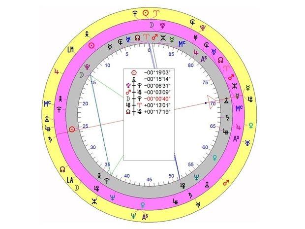 Μάθημα Uranian - Η ερμηνεία του Ετήσιου χάρτη