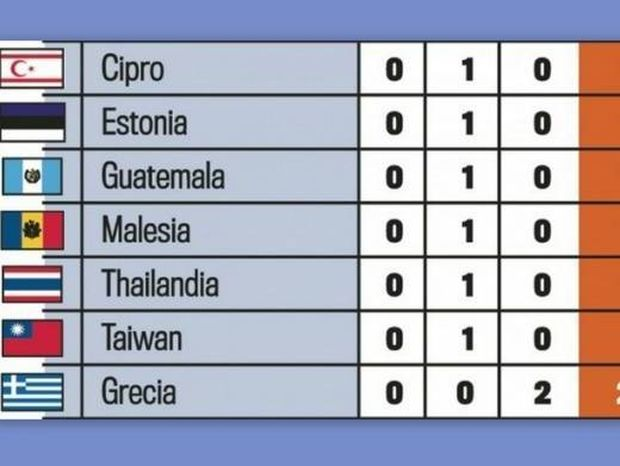 Ολυμπιακοί Αγώνες: Έβαλαν την σημαία του ψευδοκράτους αντί για την κυπριακή!