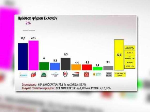 Δημοσκόπηση: Πρώτο κόμμα ο ΣΥΡΙΖΑ με 2 μονάδες