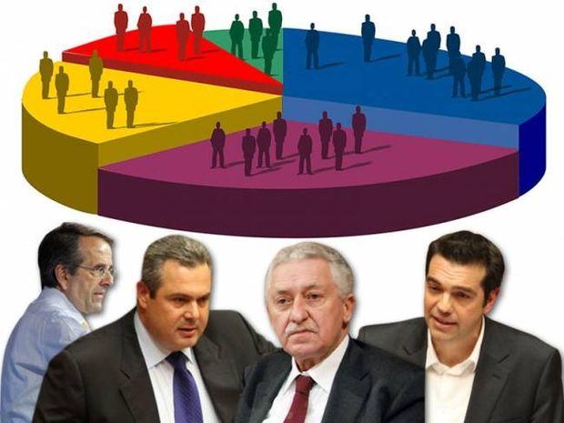 Δημοσκόπηση: Προβάδισμα 4,5 μονάδων ο ΣΥΡΙΖΑ