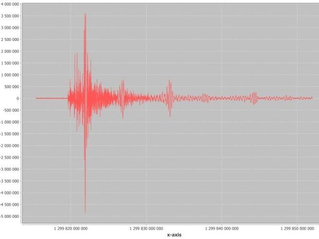 Οι πιθανότητες ενός μεγάλου ή καταστροφικού σεισμού σύμφωνα με την αστρολογία