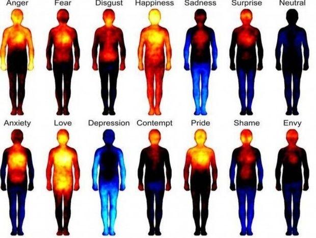 Ψυχοσωματικά: Πόνοι στο σώμα που οφείλονται σε ενοχές
