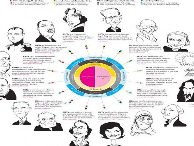 Τα 4 είδη προσωπικότητας: Σε ποιο ανήκεις;