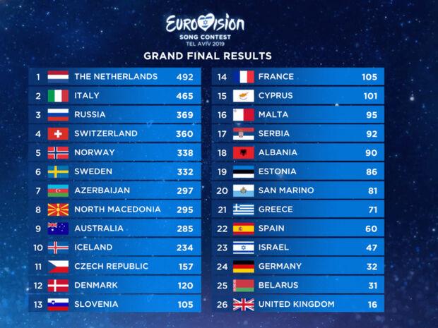 Σκάνδαλο στη Eurovision 2019: Δείτε τι συνέβη – Όλο το παρασκήνιο (pics)
